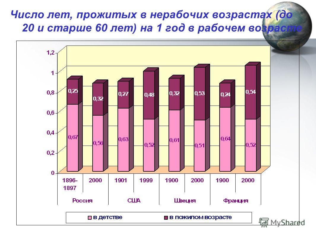 Число лет, прожитых в нерабочих возрастах (до 20 и старше 60 лет) на 1 год в рабочем возрасте