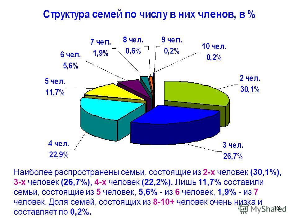13 Наиболее распространены семьи, состоящие из 2-х человек (30,1%), 3-х человек (26,7%), 4-х человек (22,2%). Лишь 11,7% составили семьи, состоящие из 5 человек, 5,6% - из 6 человек, 1,9% - из 7 человек. Доля семей, состоящих из 8-10+ человек очень н