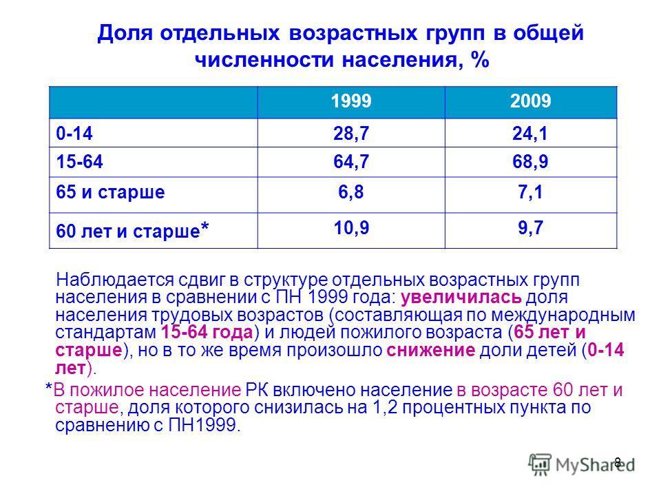 8 Доля отдельных возрастных групп в общей численности населения, % Наблюдается сдвиг в структуре отдельных возрастных групп населения в сравнении с ПН 1999 года: увеличилась доля населения трудовых возрастов (составляющая по международным стандартам