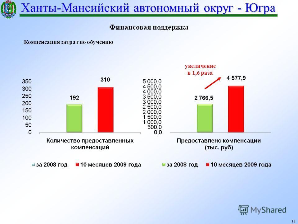 Ханты-Мансийский автономный округ - Югра 11 Финансовая поддержка Компенсация затрат по обучению увеличение в 1,6 раза