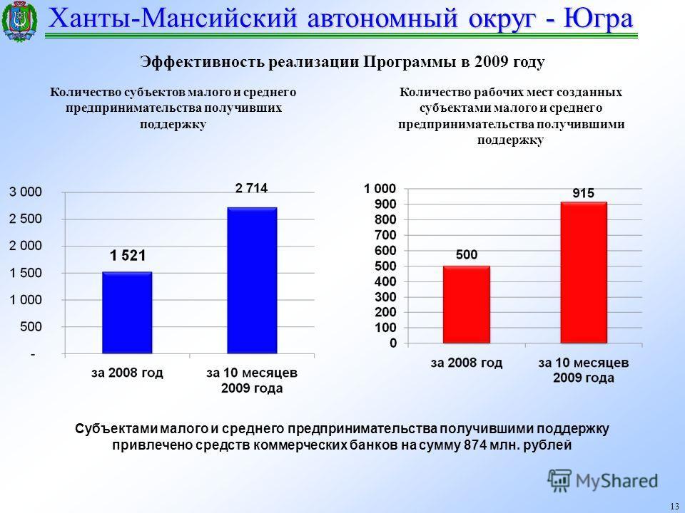 Ханты-Мансийский автономный округ - Югра 13 Количество субъектов малого и среднего предпринимательства получивших поддержку Количество рабочих мест созданных субъектами малого и среднего предпринимательства получившими поддержку Субъектами малого и с