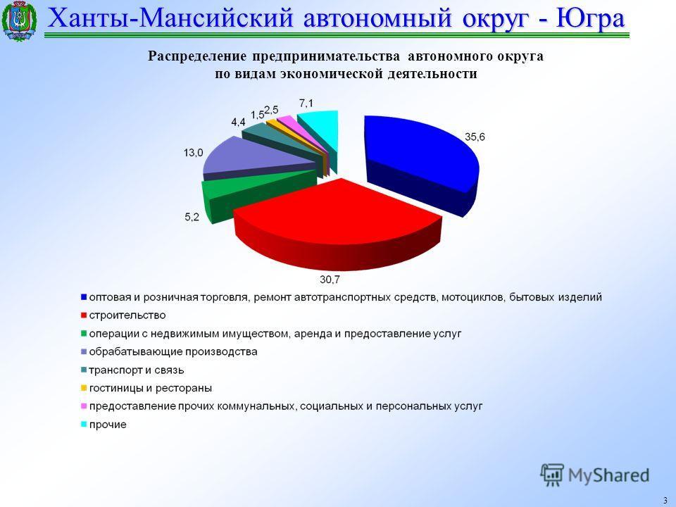 Ханты-Мансийский автономный округ - Югра 3 Распределение предпринимательства автономного округа по видам экономической деятельности