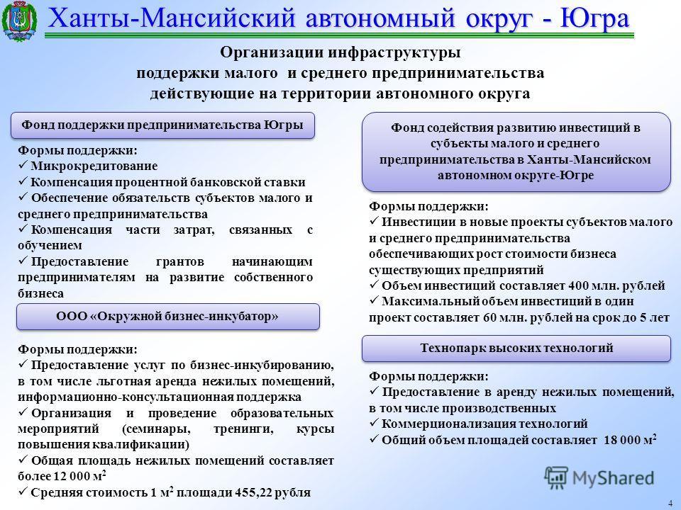 Ханты-Мансийский автономный округ - Югра 4 Организации инфраструктуры поддержки малого и среднего предпринимательства действующие на территории автономного округа Фонд поддержки предпринимательства Югры Фонд содействия развитию инвестиций в субъекты