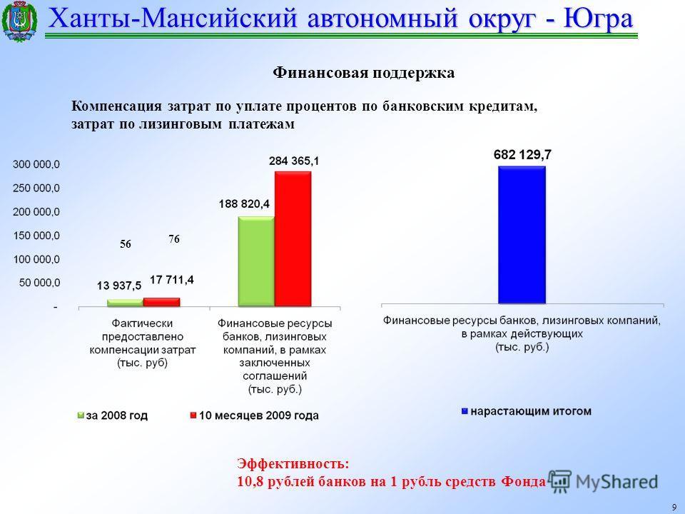 Ханты-Мансийский автономный округ - Югра 9 Финансовая поддержка Компенсация затрат по уплате процентов по банковским кредитам, затрат по лизинговым платежам Эффективность: 10,8 рублей банков на 1 рубль средств Фонда 56 76