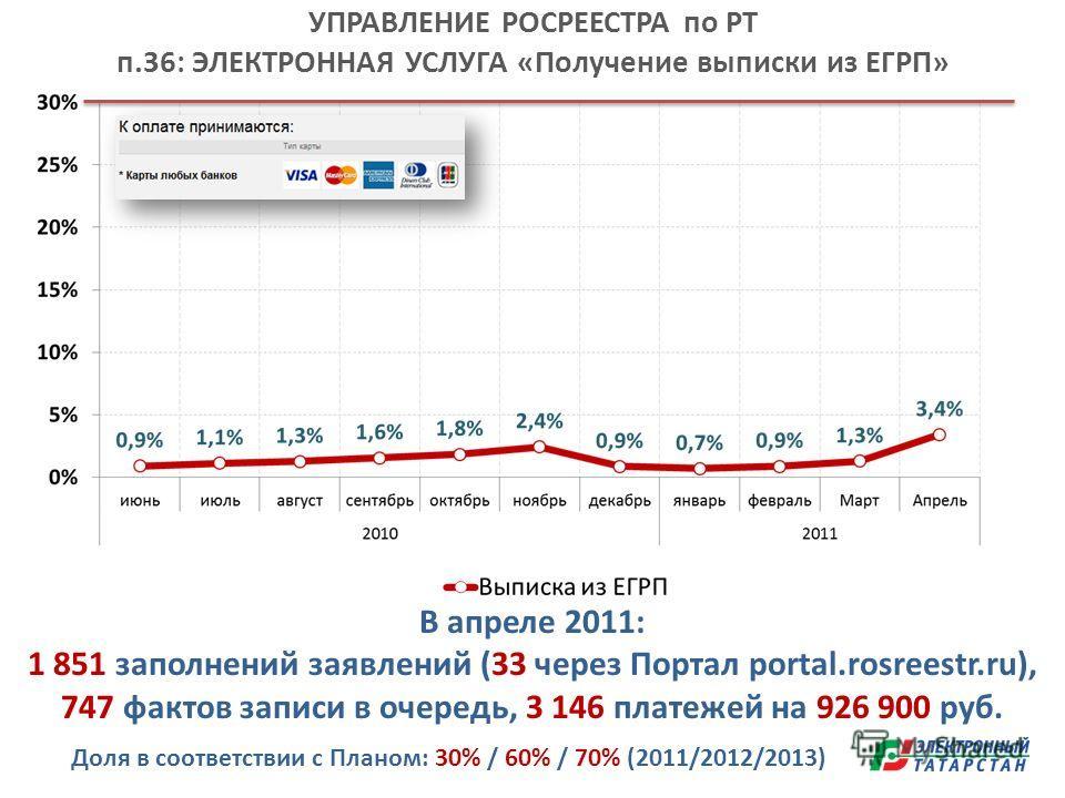 УПРАВЛЕНИЕ РОСРЕЕСТРА по РТ п.36: ЭЛЕКТРОННАЯ УСЛУГА «Получение выписки из ЕГРП» Доля в соответствии с Планом: 30% / 60% / 70% (2011/2012/2013) В апреле 2011: 1 851 заполнений заявлений (33 через Портал portal.rosreestr.ru), 747 фактов записи в очере