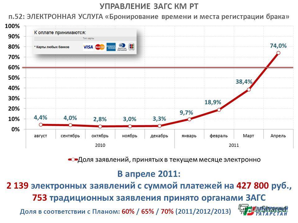 УПРАВЛЕНИЕ ЗАГС КМ РТ п.52: ЭЛЕКТРОННАЯ УСЛУГА «Бронирование времени и места регистрации брака» Доля в соответствии с Планом: 60% / 65% / 70% (2011/2012/2013) В апреле 2011: 2 139 электронных заявлений с суммой платежей на 427 800 руб., 753 традицион