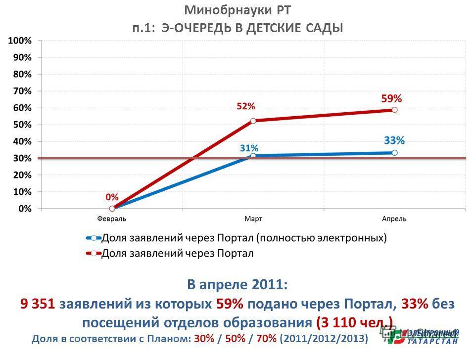 Минобрнауки РТ п.1: Э-ОЧЕРЕДЬ В ДЕТСКИЕ САДЫ В апреле 2011: 9 351 заявлений из которых 59% подано через Портал, 33% без посещений отделов образования (3 110 чел.) Доля в соответствии с Планом: 30% / 50% / 70% (2011/2012/2013)