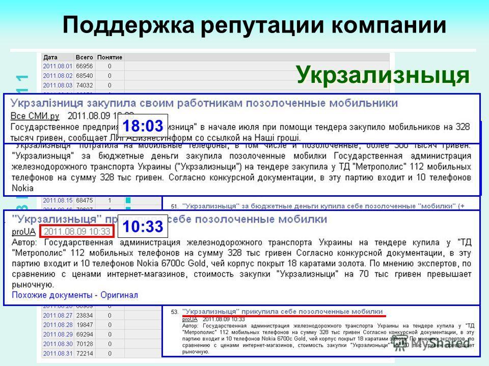 11 Поддержка репутации компании А В Г У С Т 2 0 1 1 Укрзализныця 10:33 18:03