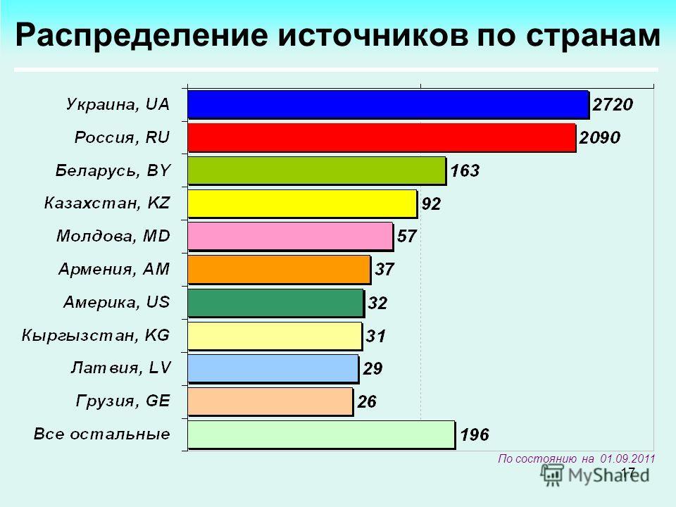 17 Распределение источников по странам По состоянию на 01.09.2011