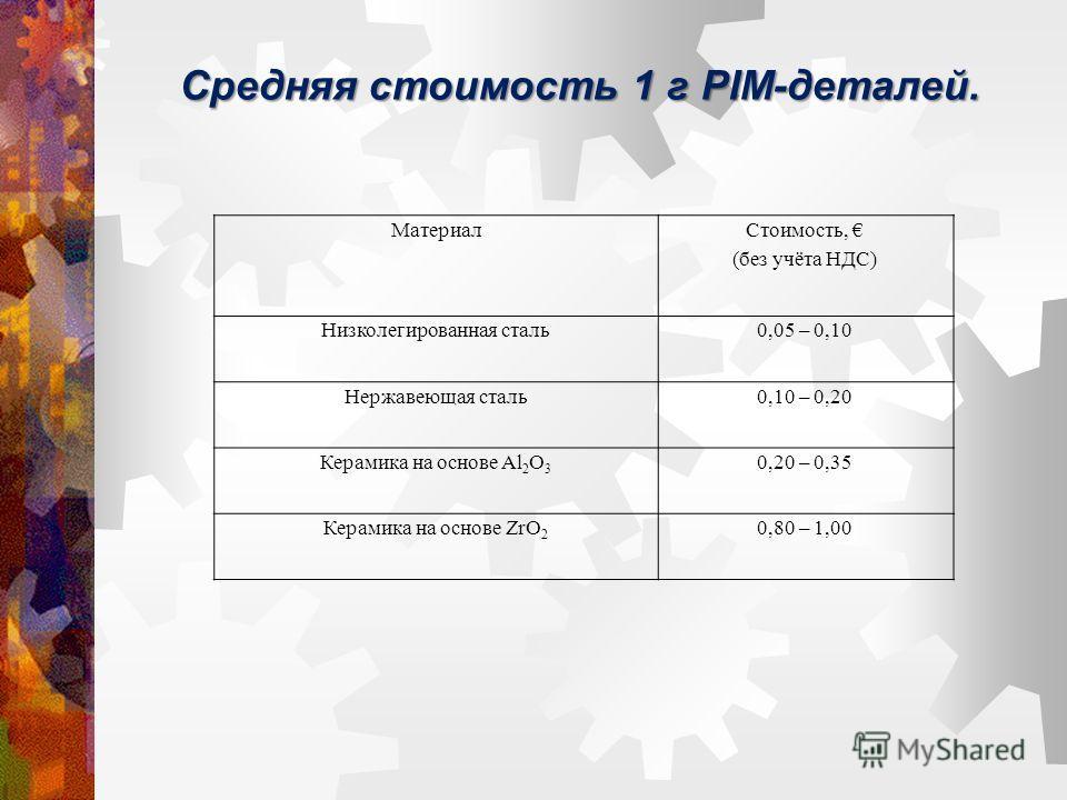 Средняя стоимость 1 г PIM-деталей. Материал Стоимость, (без учёта НДС) Низколегированная сталь 0,05 – 0,10 Нержавеющая сталь 0,10 – 0,20 Керамика на основе Al 2 O 3 0,20 – 0,35 Керамика на основе ZrO 2 0,80 – 1,00