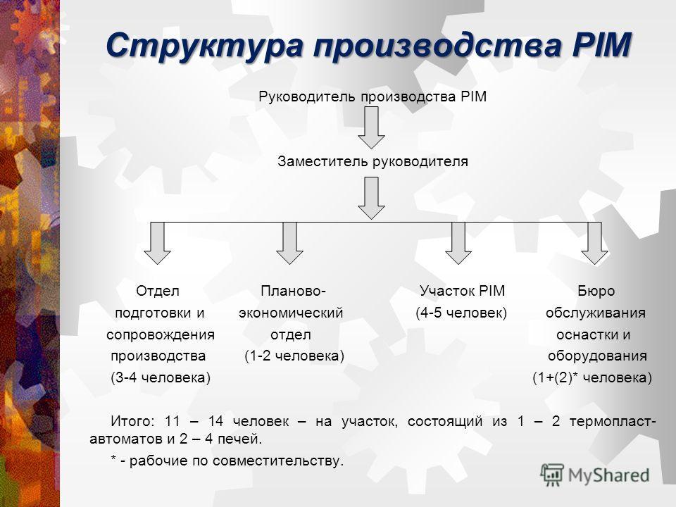 Структура производства PIM Руководитель производства PIM Заместитель руководителя Отдел Планово- Участок PIM Бюро подготовки и экономический (4-5 человек) обслуживания сопровождения отдел оснастки и производства (1-2 человека) оборудования (3-4 челов