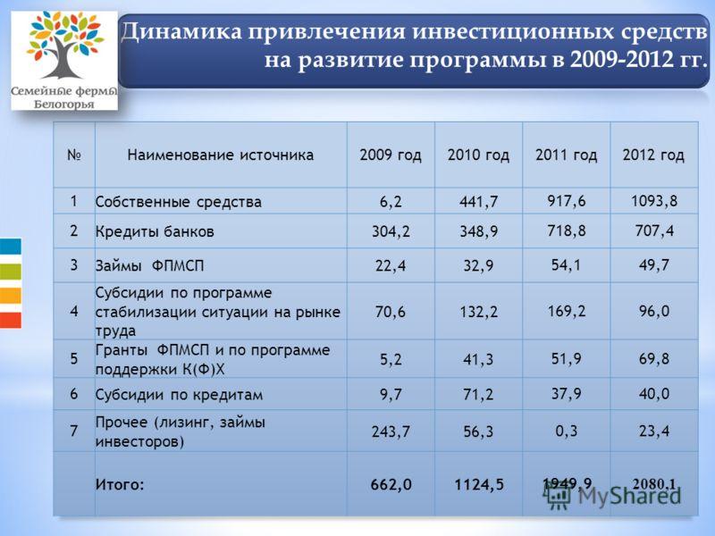 Динамика привлечения инвестиционных средств на развитие программы в 2009-2012 гг.