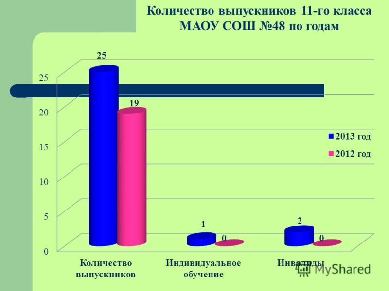 Количество выпускников 11-го класса МАОУ СОШ 48 по годам