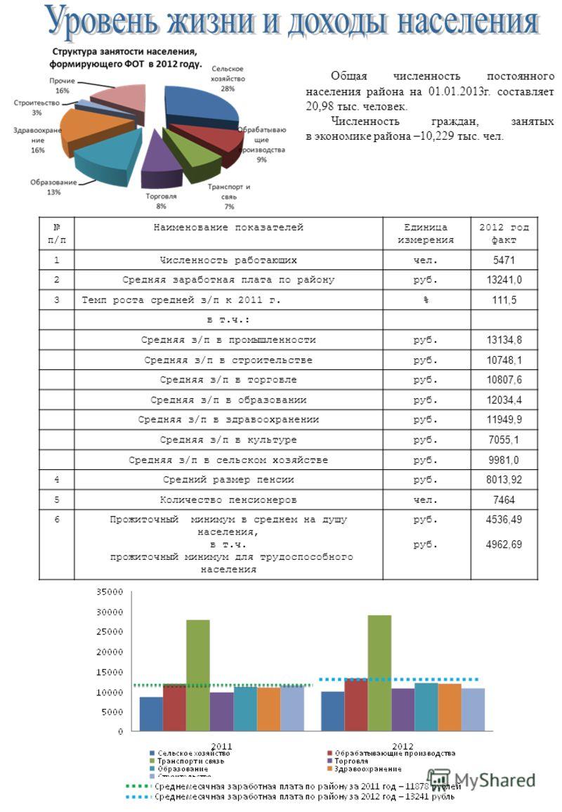 Общая численность постоянного населения района на 01.01.2013г. составляет 20,98 тыс. человек. Численность граждан, занятых в экономике района –10,229 тыс. чел. п/п Наименование показателейЕдиница измерения 2012 год факт 1Численность работающихчел. 54
