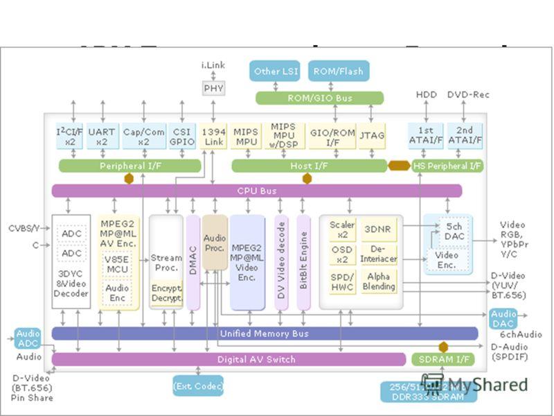 ARM Процессоры фирмы Freescale семейства i.MX Семейство i.MX включает в себя процессоры построенные на базе различных версий ядра ARM®: ARM9, ARM11 и ARM Cortex A8. 38