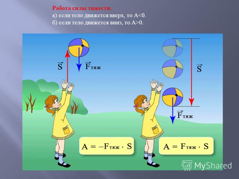 Работа силы тяжести. а ) если тело движется вверх, то А 0.