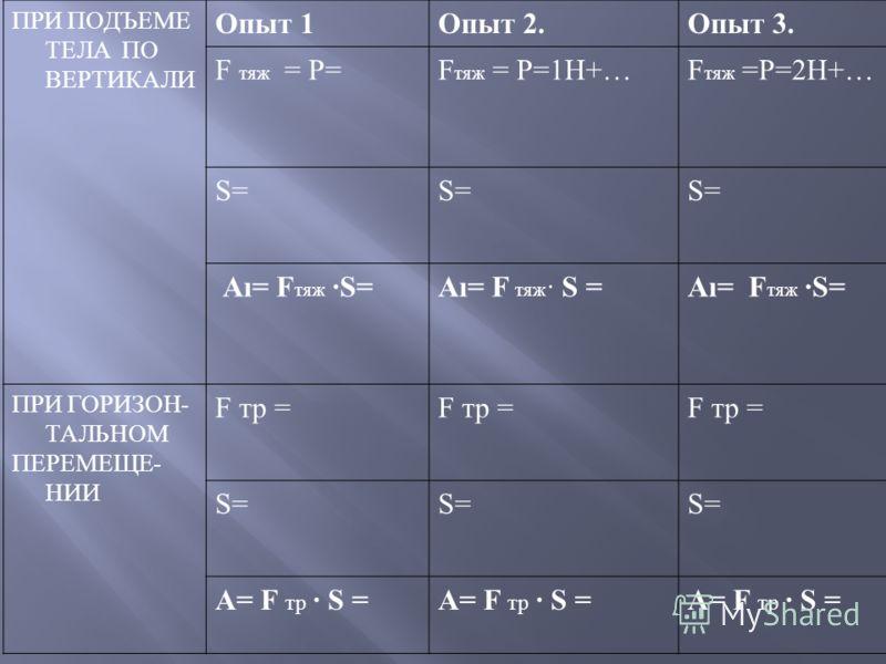 ПРИ ПОДЪЕМЕ ТЕЛА ПО ВЕРТИКАЛИ Опыт 1Опыт 2.Опыт 3. F тяж = Р=F тяж = Р=1Н+…F тяж =Р=2Н+… S=S=S=S=S=S= А= F тяж S= ПРИ ГОРИЗОН- ТАЛЬНОМ ПЕРЕМЕЩЕ- НИИ F тр = S=S=S=S=S=S= А= F тр S =