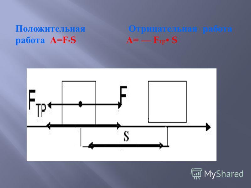 Положительная работа А =FS Отрицательная работа А = F т p S