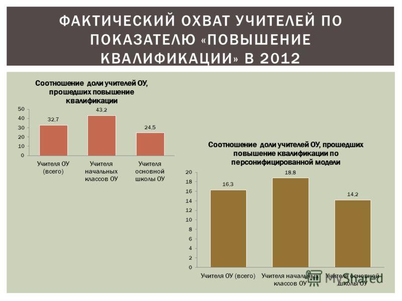 ФАКТИЧЕСКИЙ ОХВАТ УЧИТЕЛЕЙ ПО ПОКАЗАТЕЛЮ «ПОВЫШЕНИЕ КВАЛИФИКАЦИИ» В 2012