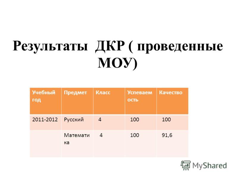 Результаты ДКР ( проведенные МОУ) Учебный год ПредметКлассУспеваем ость Качество 2011-2012Русский 4 100 Математи ка 4 100 91,6