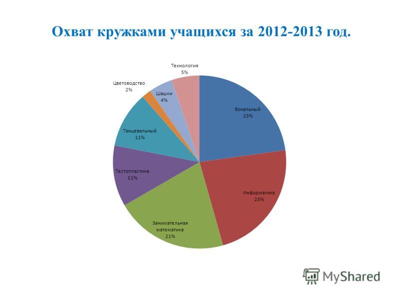 Охват кружками учащихся за 2012-2013 год.