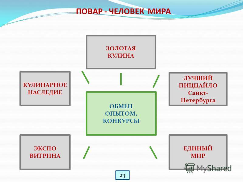 ПОВАР - ЧЕЛОВЕК МИРА ЗОЛОТАЯ КУЛИНА КУЛИНАРНОЕ НАСЛЕДИЕ ЛУЧШИЙ ПИЦЦАЙЛО Санкт- Петербурга ЕДИНЫЙ МИР ЭКСПО ВИТРИНА ОБМЕН ОПЫТОМ, КОНКУРСЫ 23