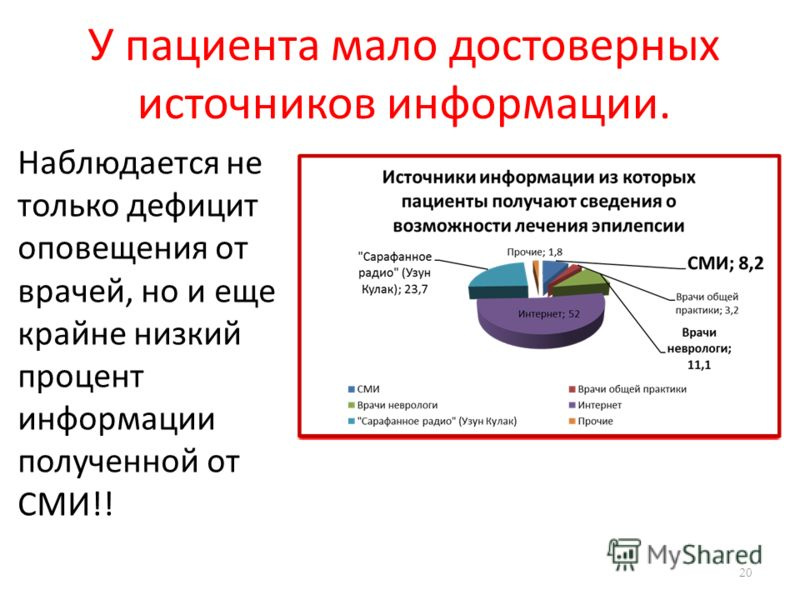 Наблюдается не только дефицит оповещения от врачей, но и еще крайне низкий процент информации полученной от СМИ!! 20 У пациента мало достоверных источников информации.