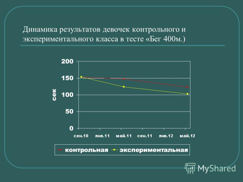 Динамика результатов девочек контрольного и экспериментального класса в тесте «Бег 400м.)