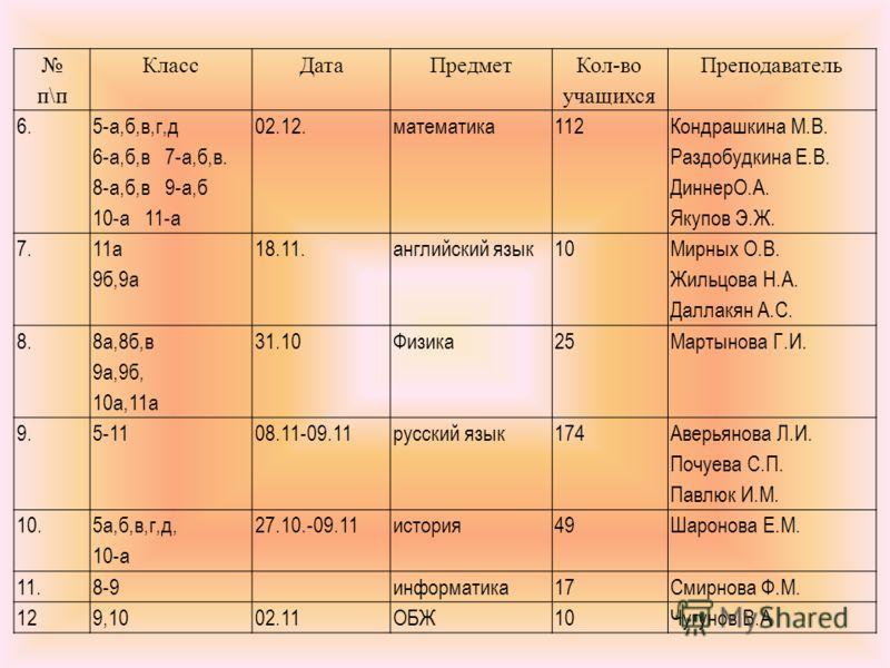 п\п КлассДатаПредмет Кол-во учащихся Преподаватель 6. 5-а,б,в,г,д 6-а,б,в 7-а,б,в. 8-а,б,в 9-а,б 10-а 11-а 02.12.математика112 Кондрашкина М.В. Раздобудкина Е.В. ДиннерО.А. Якупов Э.Ж. 7. 11а 9б,9а 18.11.английский язык10 Мирных О.В. Жильцова Н.А. Да