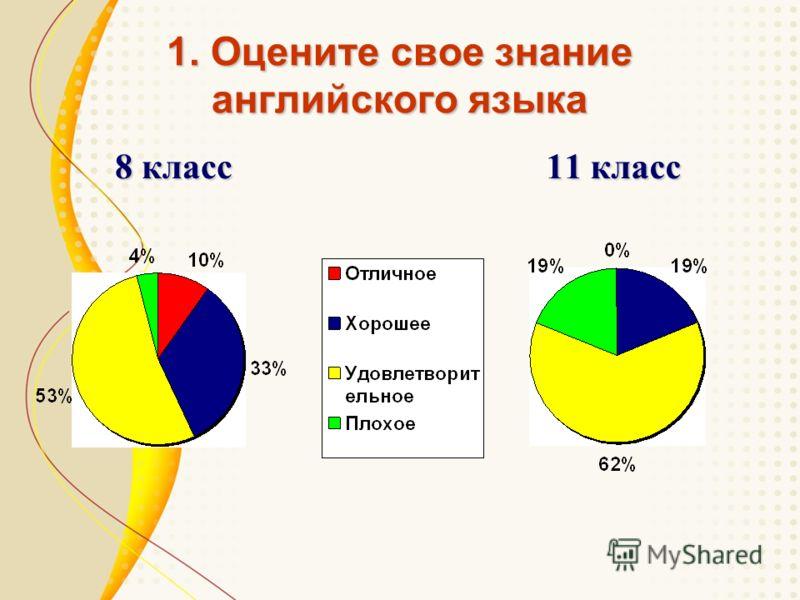 1. Оцените свое знание английского языка 8 класс 11 класс