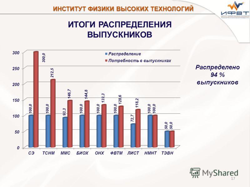 17 ИТОГИ РАСПРЕДЕЛЕНИЯ ВЫПУСКНИКОВ Распределено 94 % выпускников ИНСТИТУТ ФИЗИКИ ВЫСОКИХ ТЕХНОЛОГИЙ
