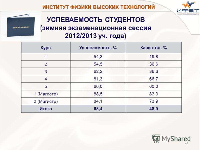 21 УСПЕВАЕМОСТЬ СТУДЕНТОВ (зимняя экзаменационная сессия 2012/2013 уч. года) КурсУспеваемость, %Качество, % 1 54,319,8 2 54,536,6 3 62,236,6 4 81,366,7 5 60,0 1 (Магистр) 88,583,3 2 (Магистр) 84,173,9 Итого 68,448,9 ИНСТИТУТ ФИЗИКИ ВЫСОКИХ ТЕХНОЛОГИЙ