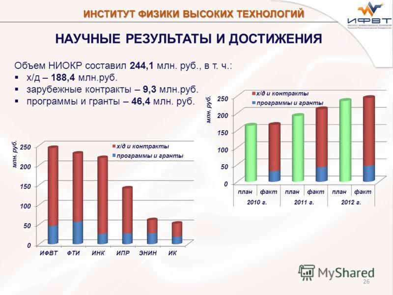 26 НАУЧНЫЕ РЕЗУЛЬТАТЫ И ДОСТИЖЕНИЯ Объем НИОКР составил 244,1 млн. руб., в т. ч.: х/д – 188,4 млн.руб. зарубежные контракты – 9,3 млн.руб. программы и гранты – 46,4 млн. руб. ИНСТИТУТ ФИЗИКИ ВЫСОКИХ ТЕХНОЛОГИЙ