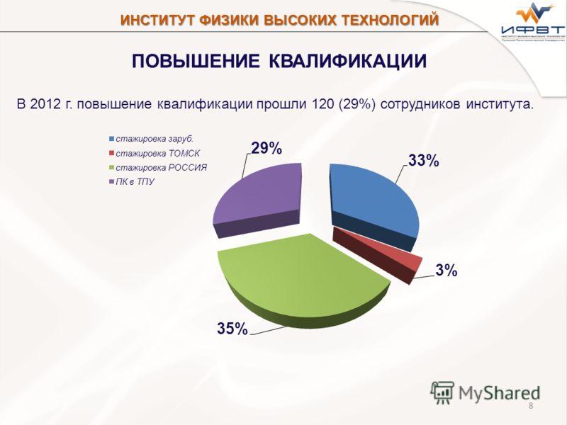 8 ПОВЫШЕНИЕ КВАЛИФИКАЦИИ В 2012 г. повышение квалификации прошли 120 (29%) сотрудников института. ИНСТИТУТ ФИЗИКИ ВЫСОКИХ ТЕХНОЛОГИЙ