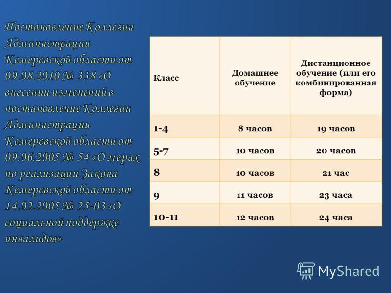 Класс Домашнее обучение Дистанционное обучение (или его комбинированная форма) 1-4 8 часов19 часов 5-7 10 часов20 часов 8 10 часов21 час 9 11 часов23 часа 10-11 12 часов24 часа