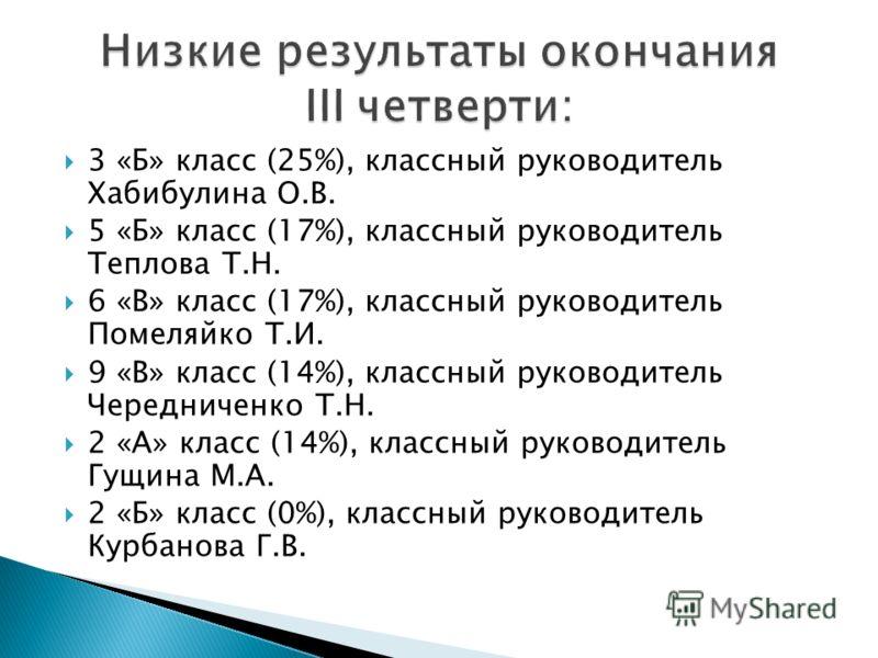 3 «Б» класс (25%), классный руководитель Хабибулина О.В. 5 «Б» класс (17%), классный руководитель Теплова Т.Н. 6 «В» класс (17%), классный руководитель Помеляйко Т.И. 9 «В» класс (14%), классный руководитель Чередниченко Т.Н. 2 «А» класс (14%), класс