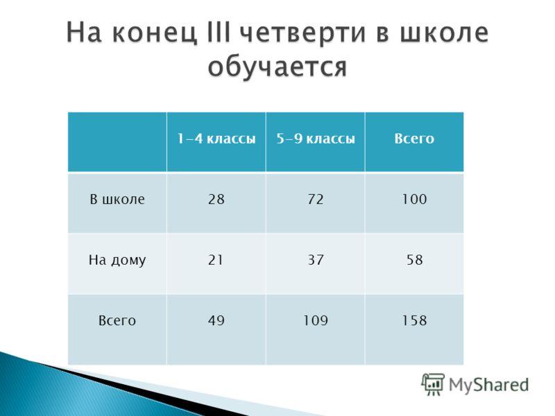 1-4 классы5-9 классыВсего В школе2872100 На дому213758 Всего49109158