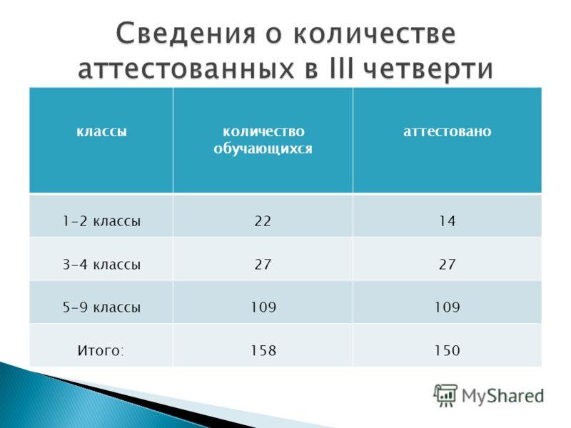 классыколичество обучающихся аттестовано 1-2 классы2214 3-4 классы27 5-9 классы109 Итого:158150