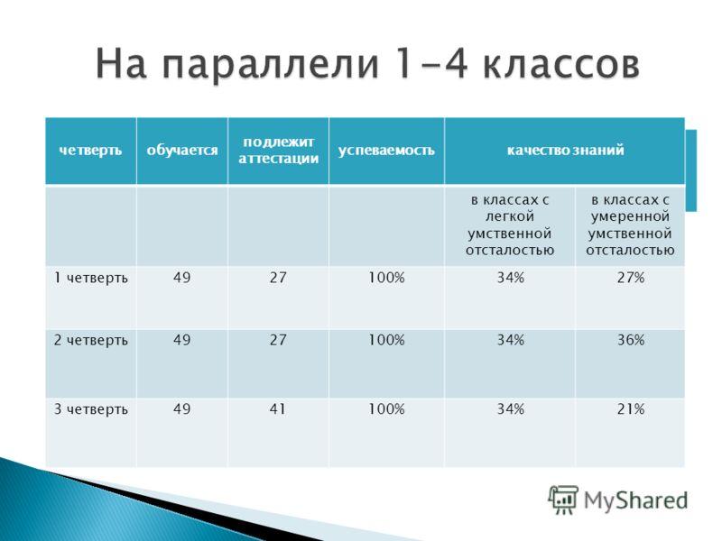 2 четверть4927100%34%36% четвертьобучается подлежит аттестации успеваемостькачество знаний в классах с легкой умственной отсталостью в классах с умеренной умственной отсталостью 1 четверть4927100%34%27% 2 четверть4927100%34%36% 3 четверть4941100%34%2