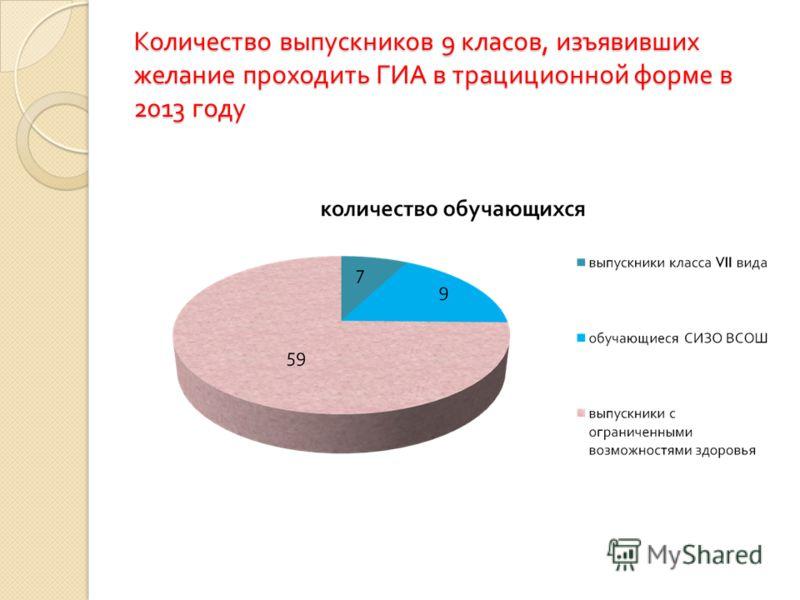 Количество выпускников 9 класов, изъявивших желание проходить ГИА в трациционной форме в 2013 году