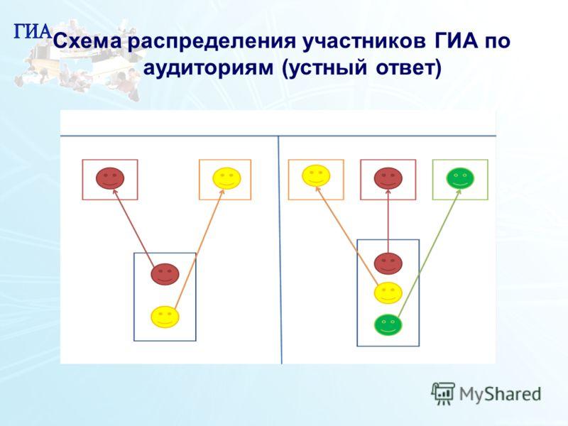 17 Схема распределения участников ГИА по аудиториям (устный ответ)