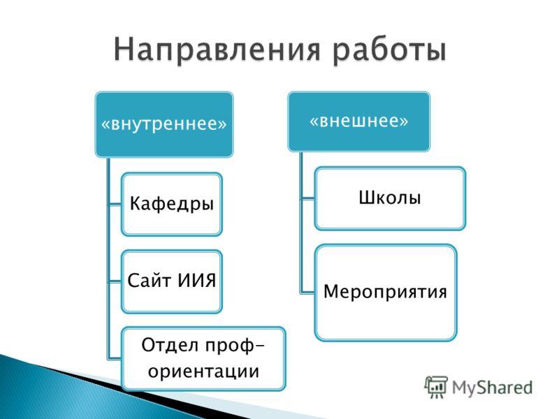 «внутреннее» КафедрыСайт ИИЯ Отдел проф- ориентации «внешнее» Школы Мероприятия