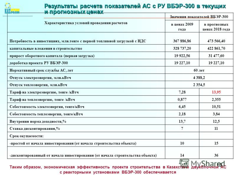 18 Характеристика условий проведения расчетов Значения показателей ВБЭР-300 в ценах 2009 года в прогнозных ценах 2018 года Потребность в инвестициях, млн.тенге с первой топливной загрузкой с НДС367 886,86473 566,40 капитальные вложения в строительств