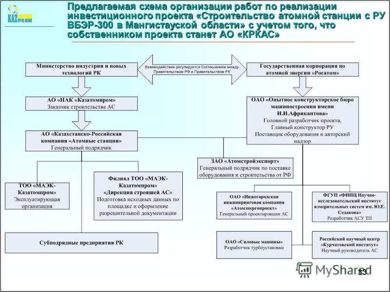 33 Предлагаемая схема организации работ по реализации инвестиционного проекта «Строительство атомной станции с РУ ВБЭР-300 в Мангистауской области» с учетом того, что собственником проекта станет АО «КРКАС» 33