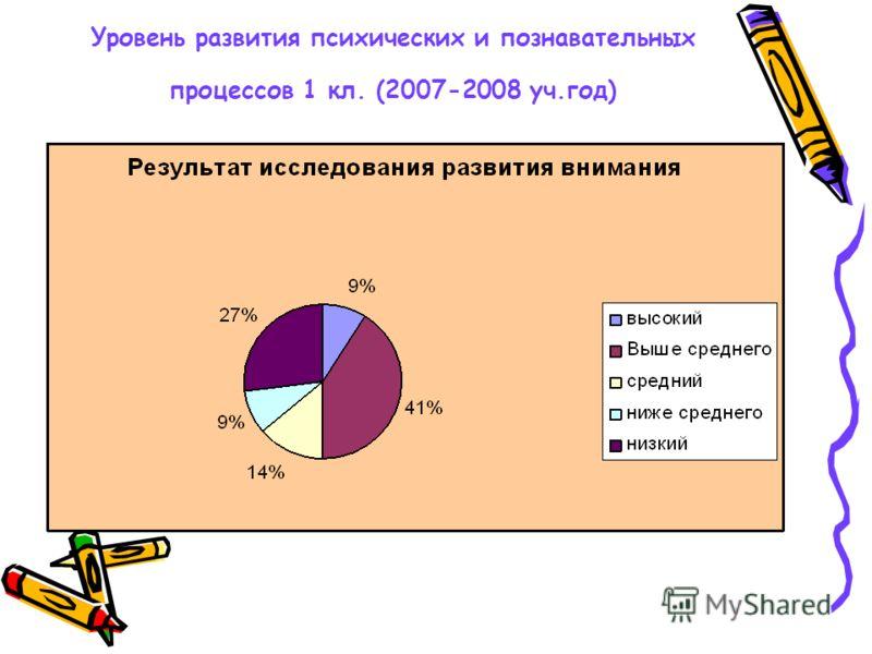 Уровень развития психических и познавательных процессов 1 кл. (2007-2008 уч.год)