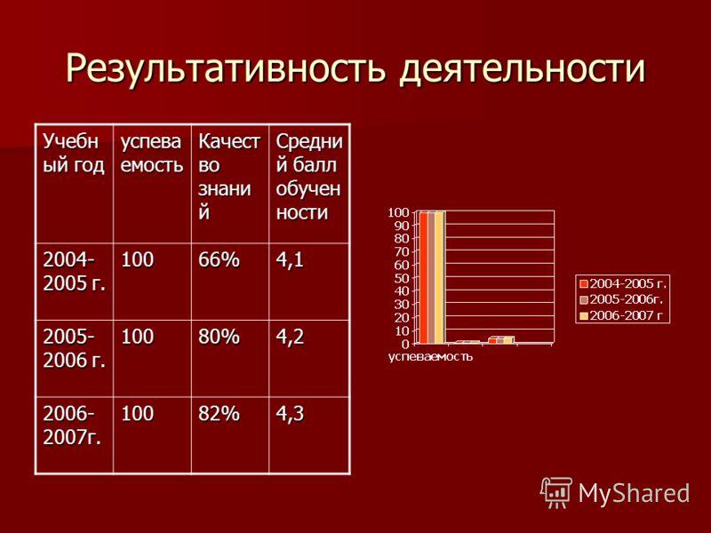 Результативность деятельности Учебн ый год успева емость Качест во знани й Средни й балл обучен ности 2004- 2005 г. 10066%4,1 2005- 2006 г. 10080%4,2 2006- 2007г. 10082%4,3