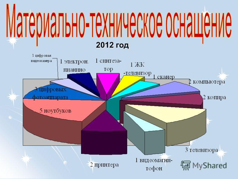 2012 год 2012 год