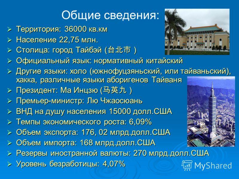 Территория: 36000 кв.км Территория: 36000 кв.км Население 22,75 млн. Население 22,75 млн. Столица: город Тайбэй ( Столица: город Тайбэй ( Официальный язык: нормативный китайский Официальный язык: нормативный китайский Другие языки: холо (южнофуцзяньс