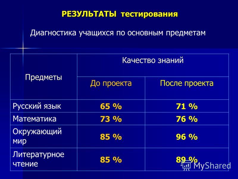 Диагностика учащихся по основным предметам Предметы Качество знаний До проектаПосле проекта Русский язык 65 %71 % Математика 73 %76 % Окружающий мир 85 %96 % Литературное чтение 85 %89 % РЕЗУЛЬТАТЫ тестирования