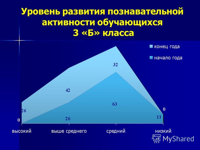 Уровень развития познавательной активности обучающихся 3 «Б» класса